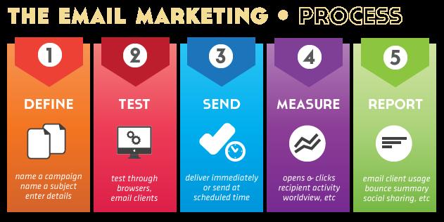 bulk-email-marketing-dubai